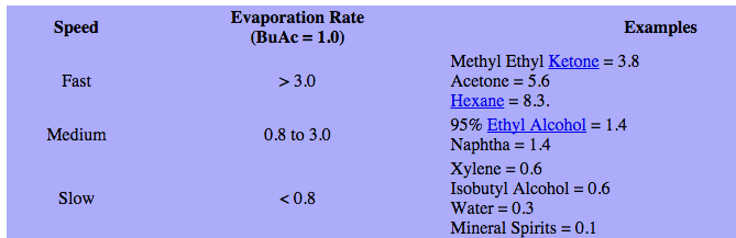 evaporation-rate-butyl-acetate
